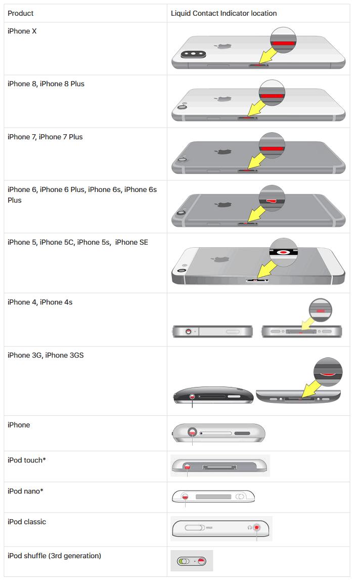 emplacement de l'indicateur de contact liquide iphone